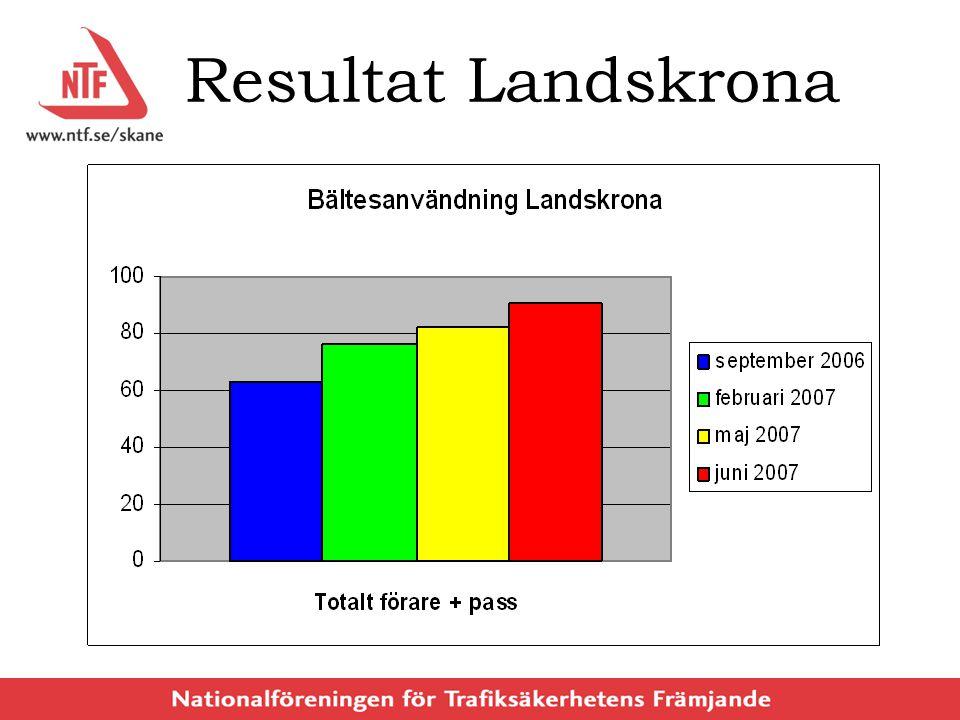 Resultat Landskrona