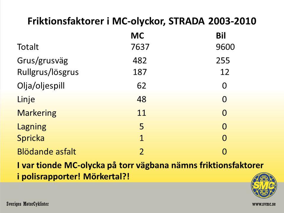 Friktionsfaktorer i MC-olyckor, STRADA 2003-2010 MCBil Totalt76379600 Grus/grusväg 482255 Rullgrus/lösgrus 187 12 Olja/oljespill 62 0 Linje 48 0 Markering 11 0 Lagning 5 0 Spricka 1 0 Blödande asfalt 2 0 I var tionde MC-olycka på torr vägbana nämns friktionsfaktorer i polisrapporter.