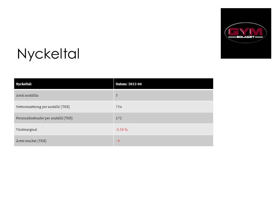 Nyckeltal Nyckeltal:Datum: 2012-04012-04 Antal anställda3 Nettoomsättning per anställd (TKR)734 Personalkostnader per anställd (TKR)172 Vinstmarginal-0,36 % Årets resultat (TKR)- 9