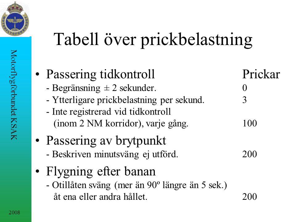 2008 Motorflygförbundet KSAK Tabell över prickbelastning Passering tidkontrollPrickar - Begränsning ± 2 sekunder.0 - Ytterligare prickbelastning per sekund.3 - Inte registrerad vid tidkontroll (inom 2 NM korridor), varje gång.100 Passering av brytpunkt - Beskriven minutsväng ej utförd.200 Flygning efter banan - Otillåten sväng (mer än 90º längre än 5 sek.) åt ena eller andra hållet.200