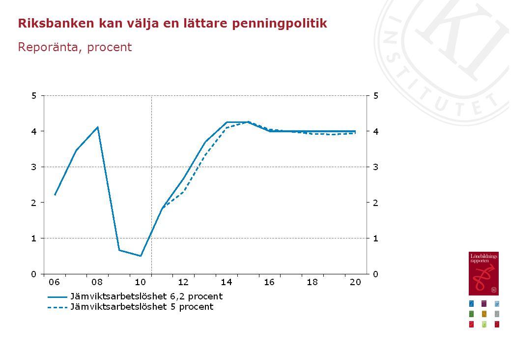 Riksbanken kan välja en lättare penningpolitik Reporänta, procent