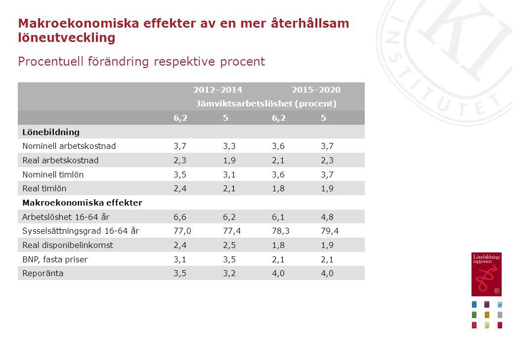 Makroekonomiska effekter av en mer återhållsam löneutveckling Procentuell förändring respektive procent