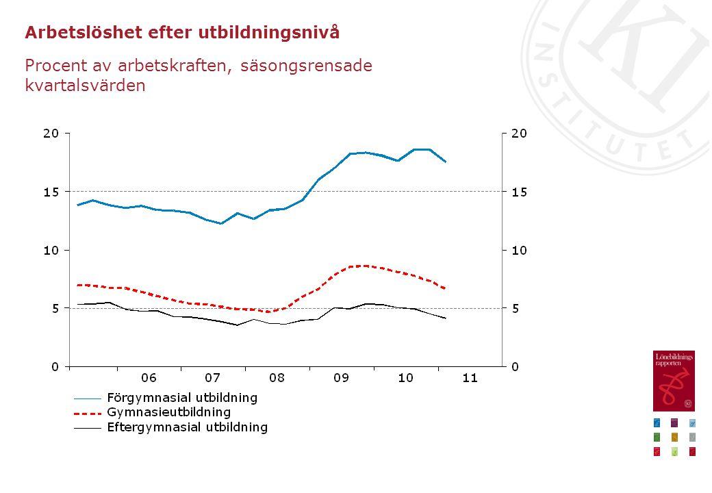 Arbetslöshet efter utbildningsnivå Procent av arbetskraften, säsongsrensade kvartalsvärden