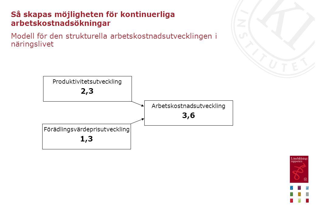 Så skapas möjligheten för kontinuerliga arbetskostnadsökningar Modell för den strukturella arbetskostnadsutvecklingen i näringslivet Förädlingsvärdepr
