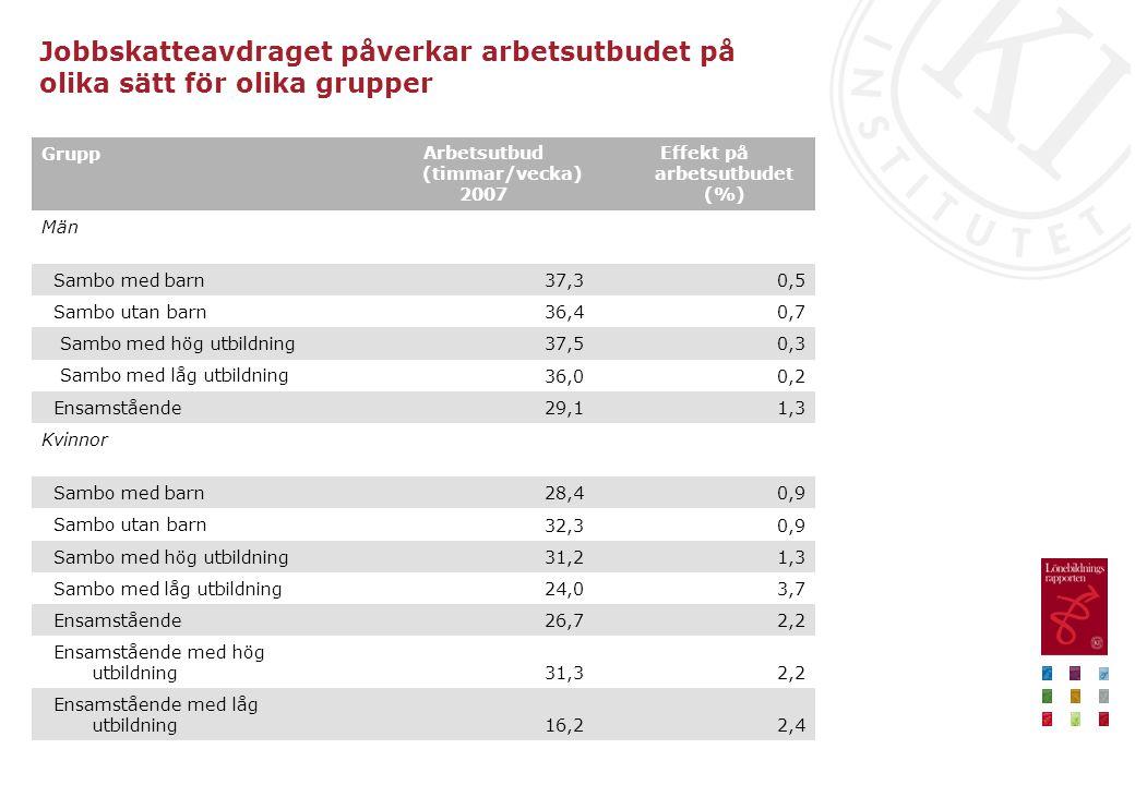 Jobbskatteavdraget påverkar arbetsutbudet på olika sätt för olika grupper 2,416,2 Ensamstående med låg utbildning 2,231,3 Ensamstående med hög utbildn