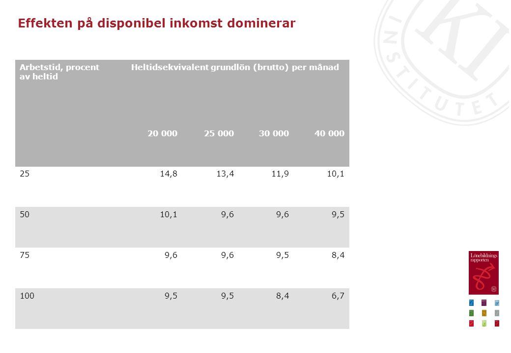 Effekten på disponibel inkomst dominerar 6,78,49,5 100 8,49,59,6 75 9,59,6 10,150 10,111,913,414,825 40 00030 00025 00020 000 Heltidsekvivalent grundl