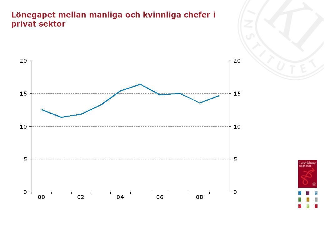 Lönegapet mellan manliga och kvinnliga chefer i privat sektor
