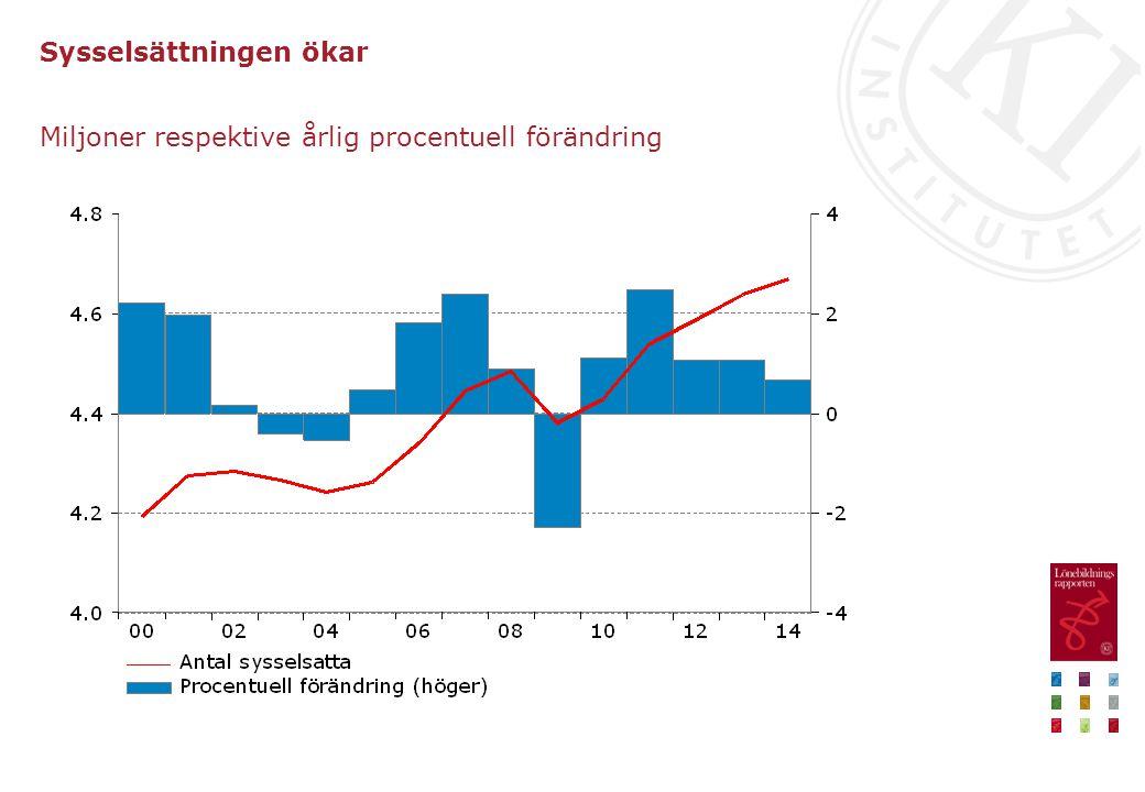 Sysselsättningen ökar Miljoner respektive årlig procentuell förändring