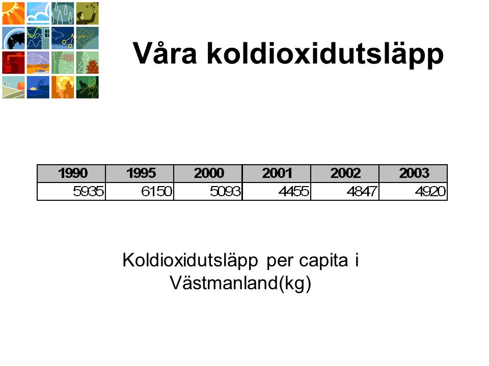 Våra koldioxidutsläpp Koldioxidutsläpp per capita i Västmanland(kg)