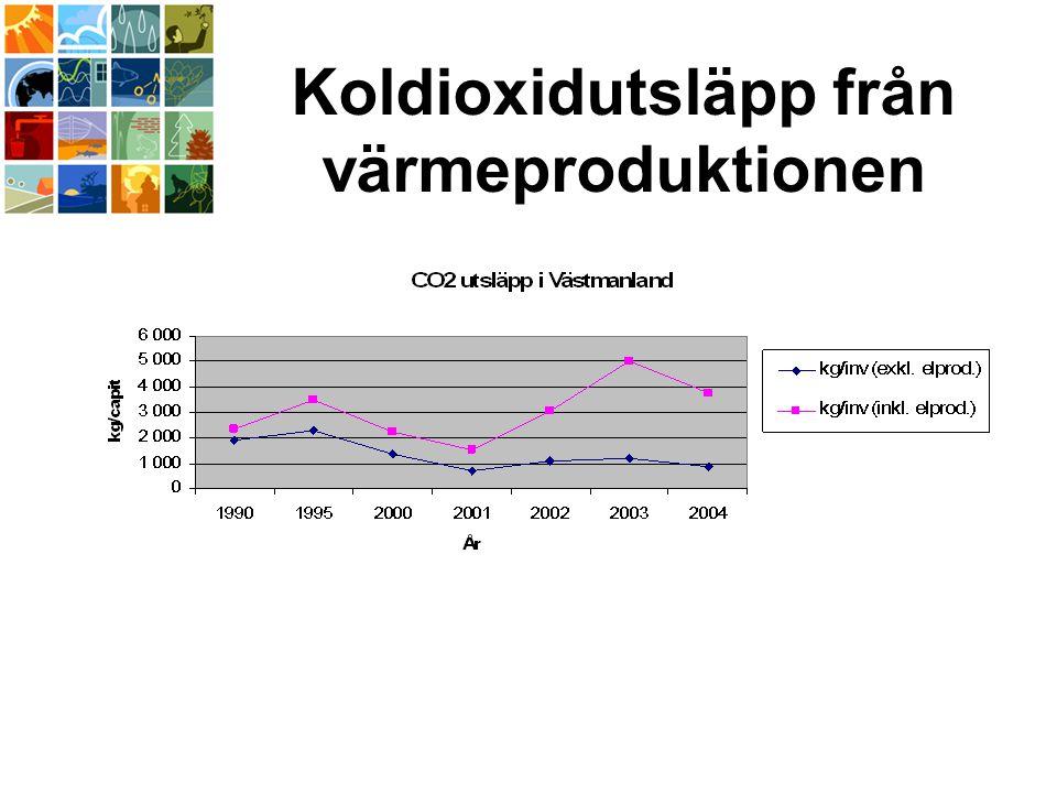 Koldioxidutsläpp från värmeproduktionen
