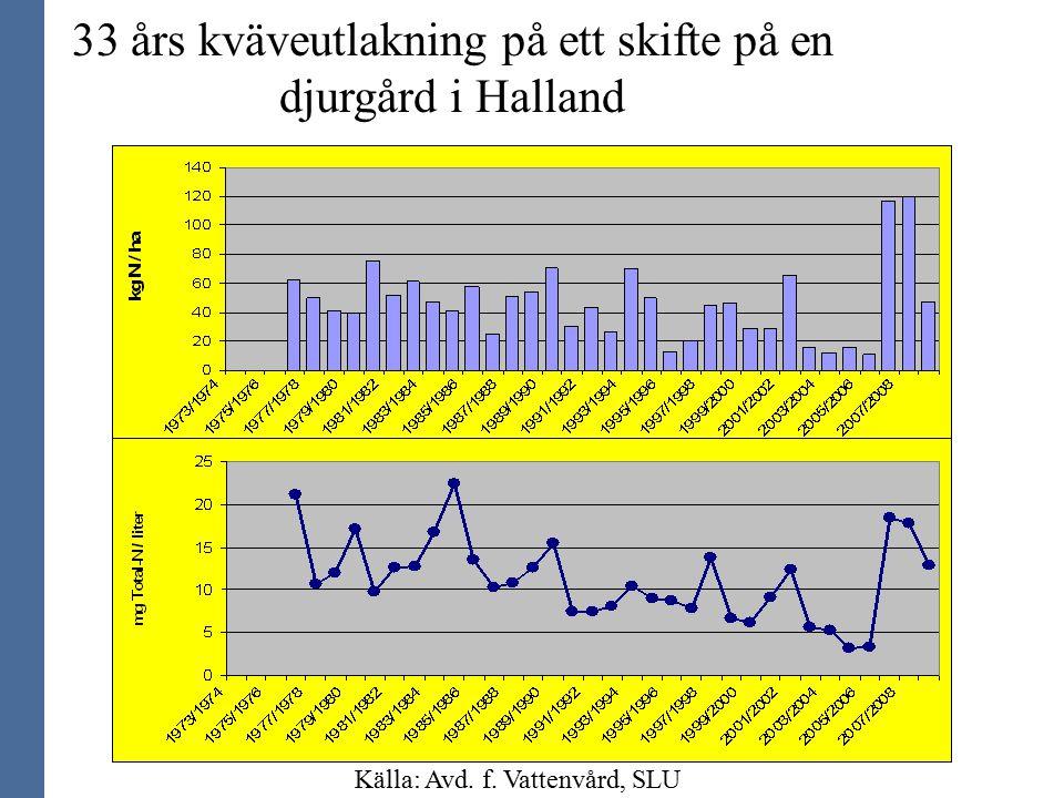 Källa: Avd. f. Vattenvård, SLU 33 års kväveutlakning på ett skifte på en djurgård i Halland