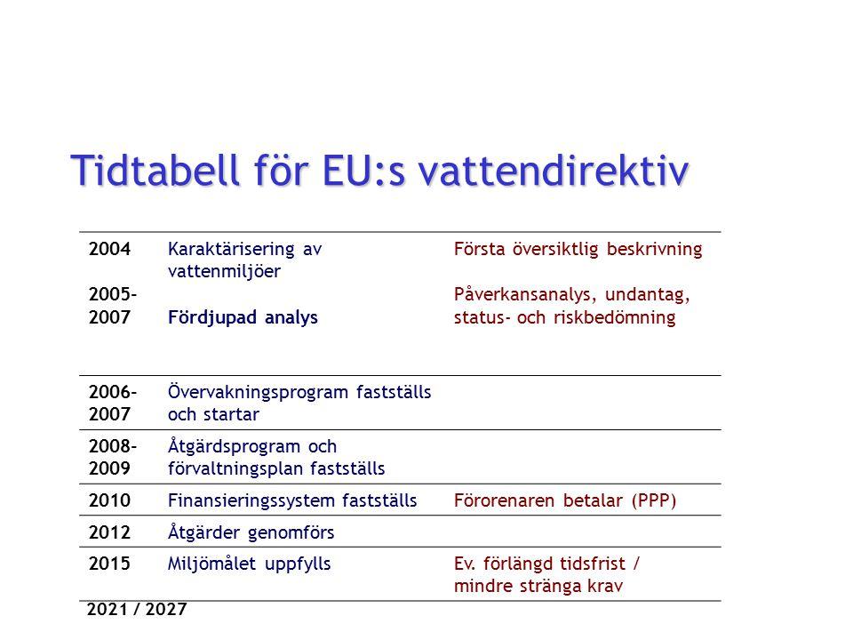 Tidtabell för EU:s vattendirektiv 2004 2005- 2007 Karaktärisering av vattenmiljöer Fördjupad analys Första översiktlig beskrivning Påverkansanalys, un
