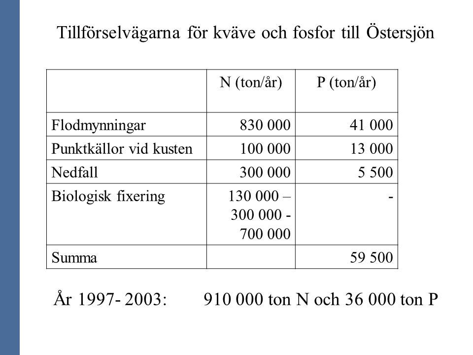 Tillförselvägarna för kväve och fosfor till Östersjön N (ton/år)P (ton/år) Flodmynningar830 00041 000 Punktkällor vid kusten100 00013 000 Nedfall300 0