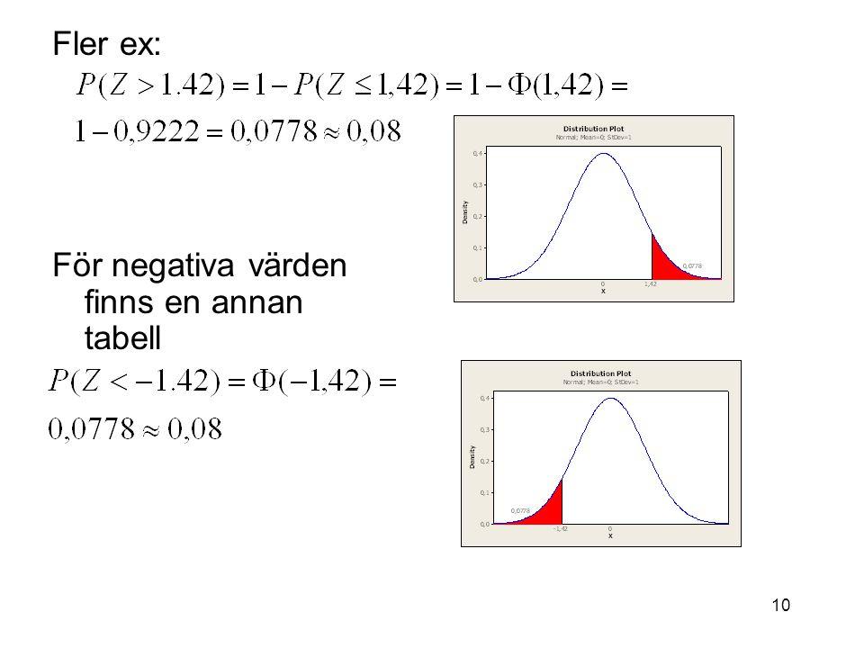 10 Fler ex: För negativa värden finns en annan tabell