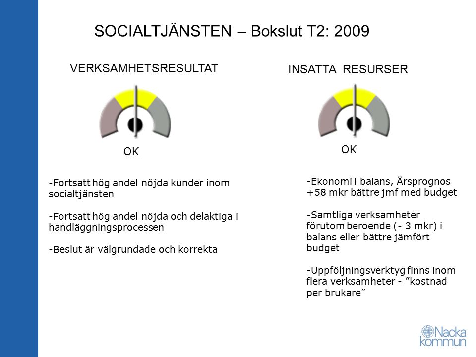 SOCIALTJÄNSTEN – Bokslut T2: 2009 VERKSAMHETSRESULTAT INSATTA RESURSER OK -Fortsatt hög andel nöjda kunder inom socialtjänsten -Fortsatt hög andel nöjda och delaktiga i handläggningsprocessen -Beslut är välgrundade och korrekta -Ekonomi i balans, Årsprognos +58 mkr bättre jmf med budget -Samtliga verksamheter förutom beroende (- 3 mkr) i balans eller bättre jämfört budget -Uppföljningsverktyg finns inom flera verksamheter - kostnad per brukare