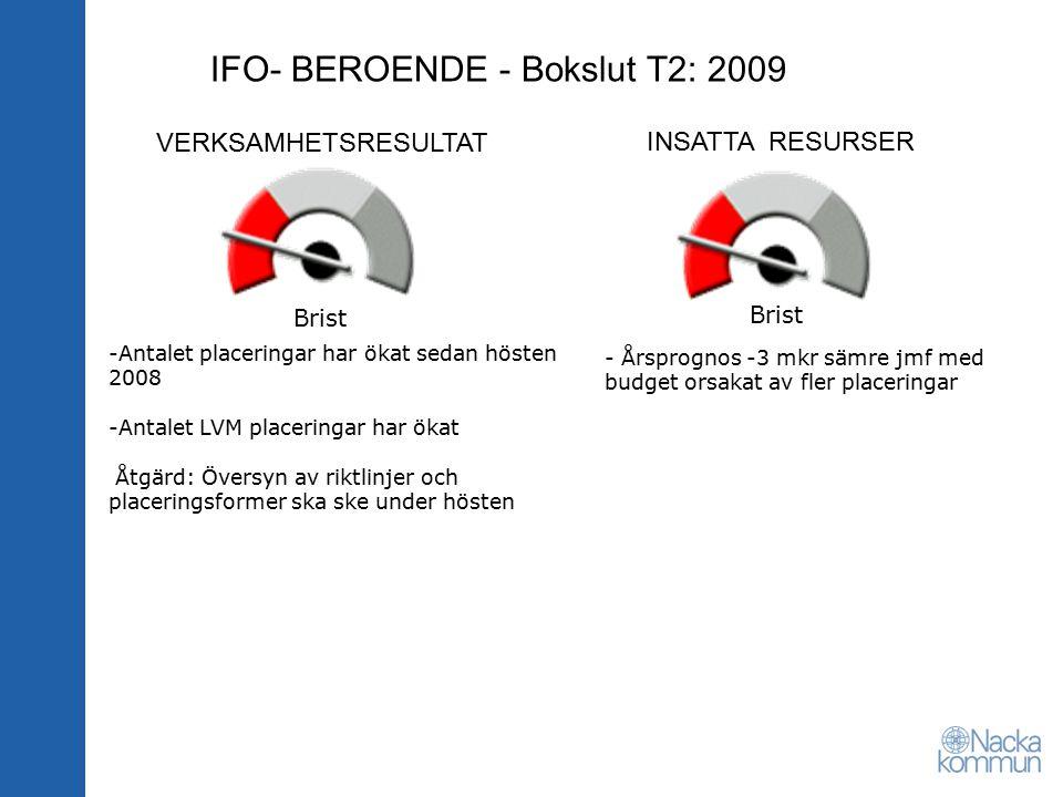 VERKSAMHETSRESULTAT INSATTA RESURSER IFO- BEROENDE - Bokslut T2: 2009 - Årsprognos -3 mkr sämre jmf med budget orsakat av fler placeringar -Antalet placeringar har ökat sedan hösten 2008 -Antalet LVM placeringar har ökat Åtgärd: Översyn av riktlinjer och placeringsformer ska ske under hösten Brist