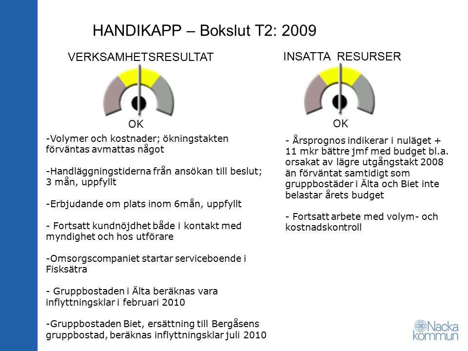 HANDIKAPP – Bokslut T2: 2009 VERKSAMHETSRESULTAT INSATTA RESURSER OK -Volymer och kostnader; ökningstakten förväntas avmattas något -Handläggningstiderna från ansökan till beslut; 3 mån, uppfyllt -Erbjudande om plats inom 6mån, uppfyllt - Fortsatt kundnöjdhet både i kontakt med myndighet och hos utförare -Omsorgscompaniet startar serviceboende i Fisksätra - Gruppbostaden i Älta beräknas vara inflyttningsklar i februari 2010 -Gruppbostaden Biet, ersättning till Bergåsens gruppbostad, beräknas inflyttningsklar juli 2010 - Årsprognos indikerar i nuläget + 11 mkr bättre jmf med budget bl.a.