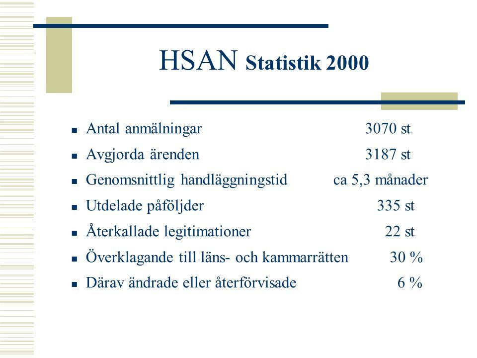 HSAN Statistik 2000 Antal anmälningar 3070 st Avgjorda ärenden 3187 st Genomsnittlig handläggningstidca 5,3 månader Utdelade påföljder 335 st Återkallade legitimationer 22 st Överklagande till läns- och kammarrätten 30 % Därav ändrade eller återförvisade 6 %