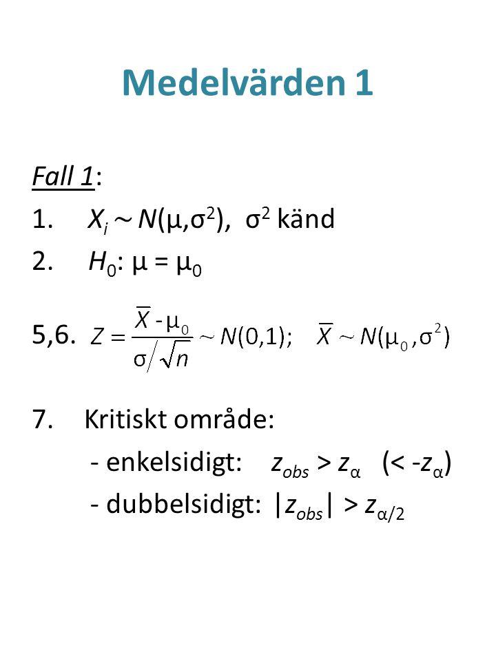 Medelvärden 1 Fall 1: 1. X i ~ N(μ,σ 2 ), σ 2 känd 2. H 0 : μ = μ 0 5,6. 7.Kritiskt område: - enkelsidigt:z obs > z α (< -z α ) - dubbelsidigt:|z obs