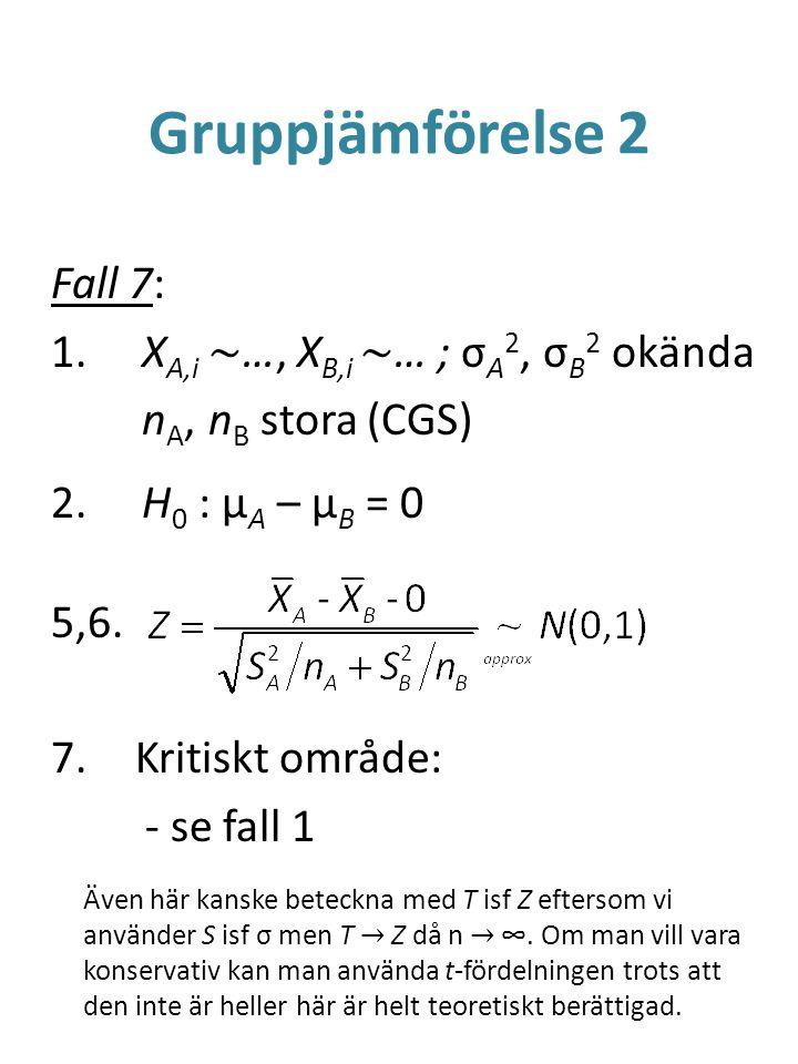 Gruppjämförelse 2 Fall 7: 1. X A,i ~ …, X B,i ~ … ; σ A 2, σ B 2 okända n A, n B stora (CGS) 2. H 0 : μ A – μ B = 0 5,6. 7.Kritiskt område: - se fall