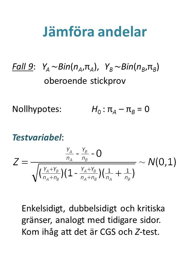 Jämföra andelar Fall 9:Y A ~ Bin(n A,π A ), Y B ~ Bin(n B,π B ) oberoende stickprov Nollhypotes:H 0 : π A – π B = 0 Testvariabel: Enkelsidigt, dubbels