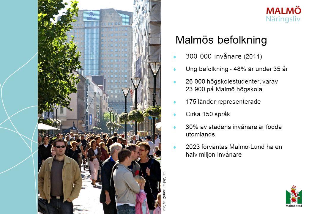 300 000 invånare (2011) Ung befolkning - 48% är under 35 år 26 000 högskolestudenter, varav 23 900 på Malmö högskola 175 länder representerade Cirka 150 språk 30% av stadens invånare är födda utomlands 2023 förväntas Malmö-Lund ha en halv miljon invånare Leif Johansson/Xrayfoto Malmös befolkning