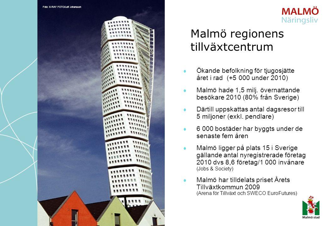 Ökande befolkning för tjugosjätte året i rad (+5 000 under 2010) Malmö hade 1,5 milj. övernattande besökare 2010 (80% från Sverige) Därtill uppskattas
