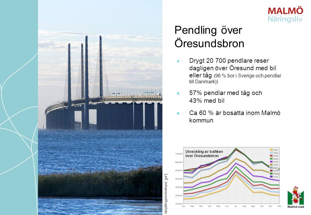 Pendling över Öresundsbron Drygt 20 700 pendlare reser dagligen över Öresund med bil eller tåg (96 % bor i Sverige och pendlar till Danmark)) 57% pendlar med tåg och 43% med bil Ca 60 % är bosatta inom Malmö kommun Leif Johansson/Xrayfoto Utveckling av trafiken över Öresundsbron