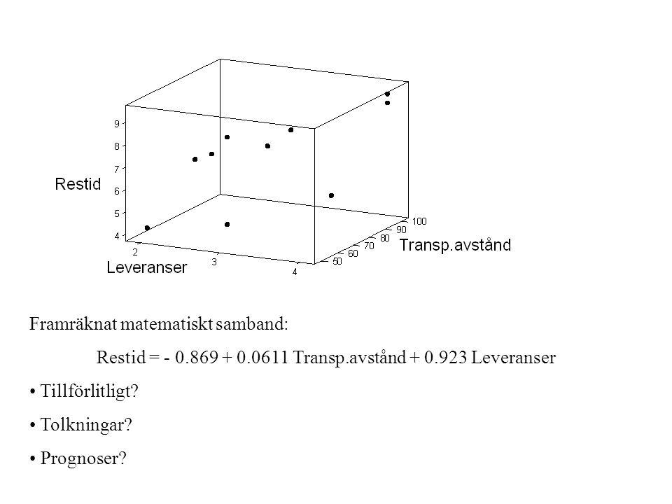 Framräknat matematiskt samband: Restid = - 0.869 + 0.0611 Transp.avstånd + 0.923 Leveranser Tillförlitligt? Tolkningar? Prognoser?