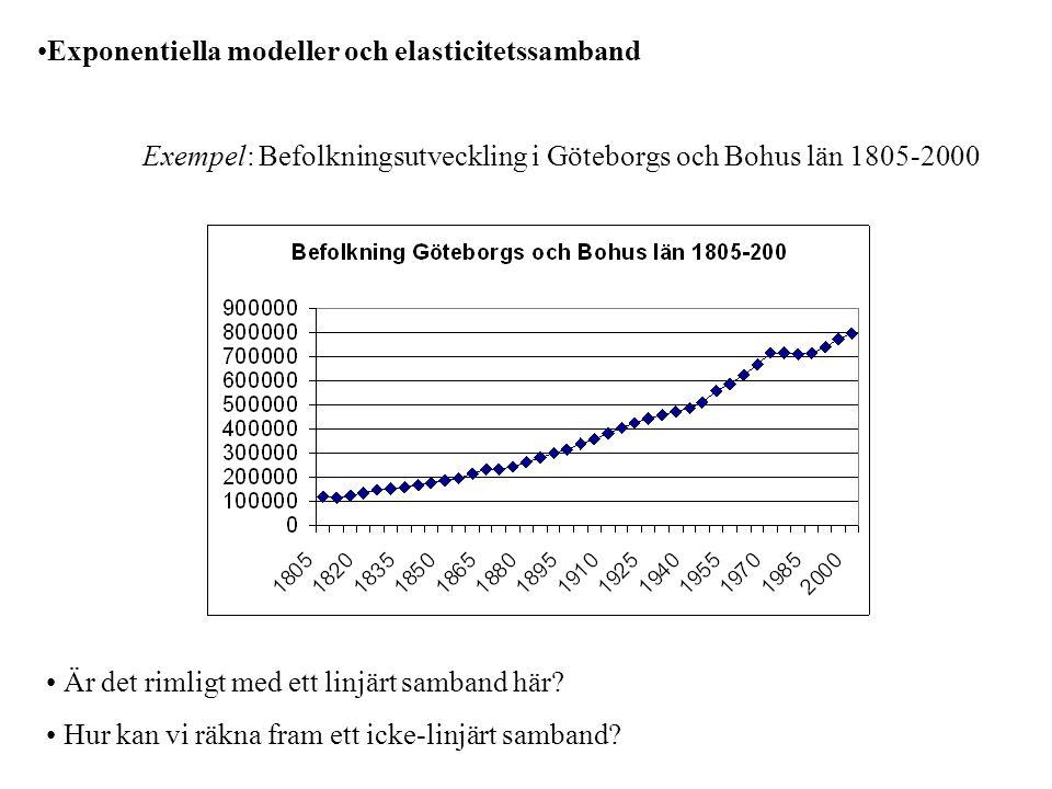 Exponentiella modeller och elasticitetssamband Exempel: Befolkningsutveckling i Göteborgs och Bohus län 1805-2000 Är det rimligt med ett linjärt samband här.