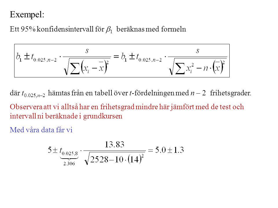 Exempel: Ett 95% konfidensintervall för  1 beräknas med formeln där t 0.025,n–2 hämtas från en tabell över t-fördelningen med n – 2 frihetsgrader. Ob