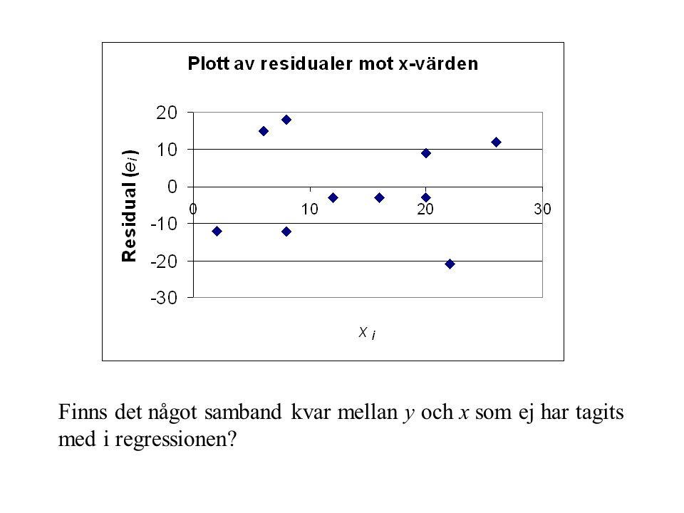 Finns det något samband kvar mellan y och x som ej har tagits med i regressionen?