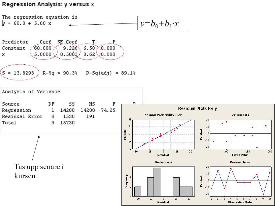 y=b 0 +b 1 ·x Tas upp senare i kursen