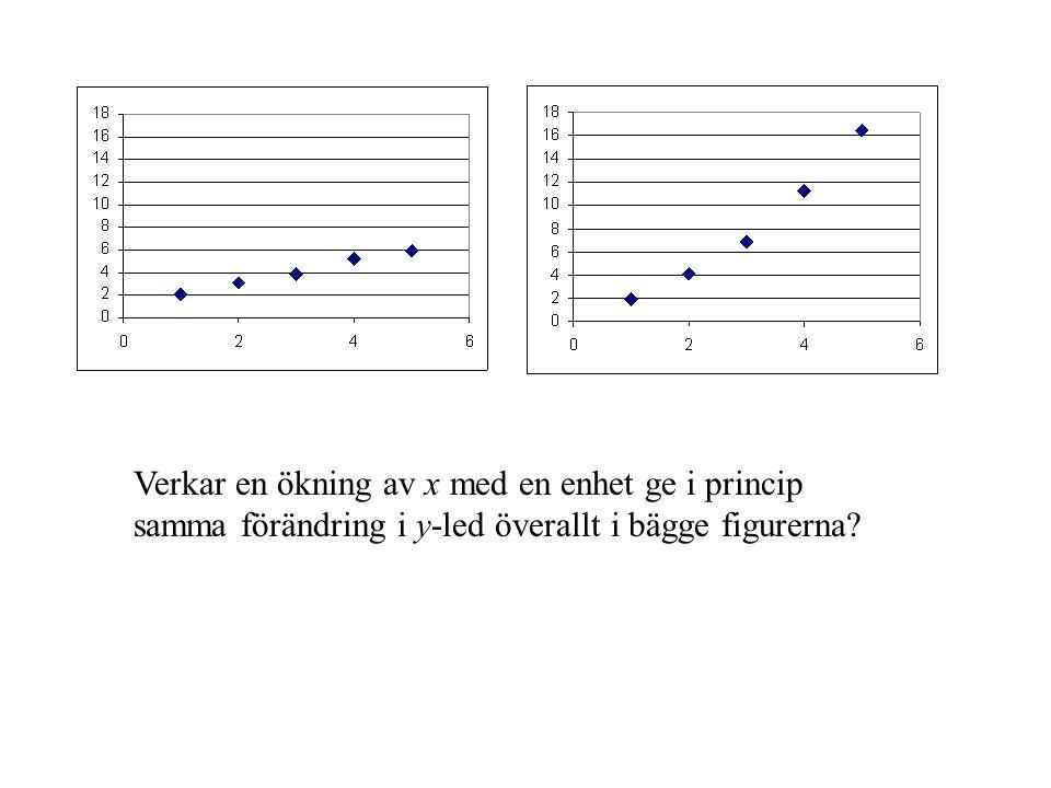 Verkar en ökning av x med en enhet ge i princip samma förändring i y-led överallt i bägge figurerna?