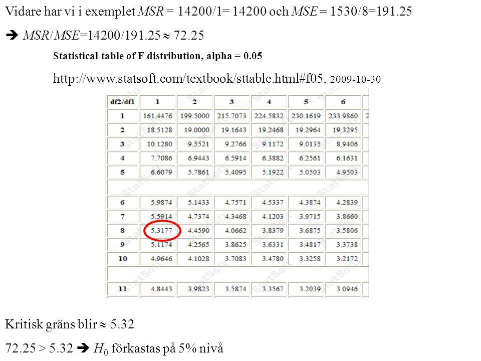 Vidare har vi i exemplet MSR = 14200/1= 14200 och MSE= 1530/8=191.25  MSR/MSE=14200/191.25  72.25 Statistical table of F distribution, alpha = 0.05 http://www.statsoft.com/textbook/sttable.html#f05, 2009-10-30 Kritisk gräns blir  5.32 72.25 > 5.32  H 0 förkastas på 5% nivå