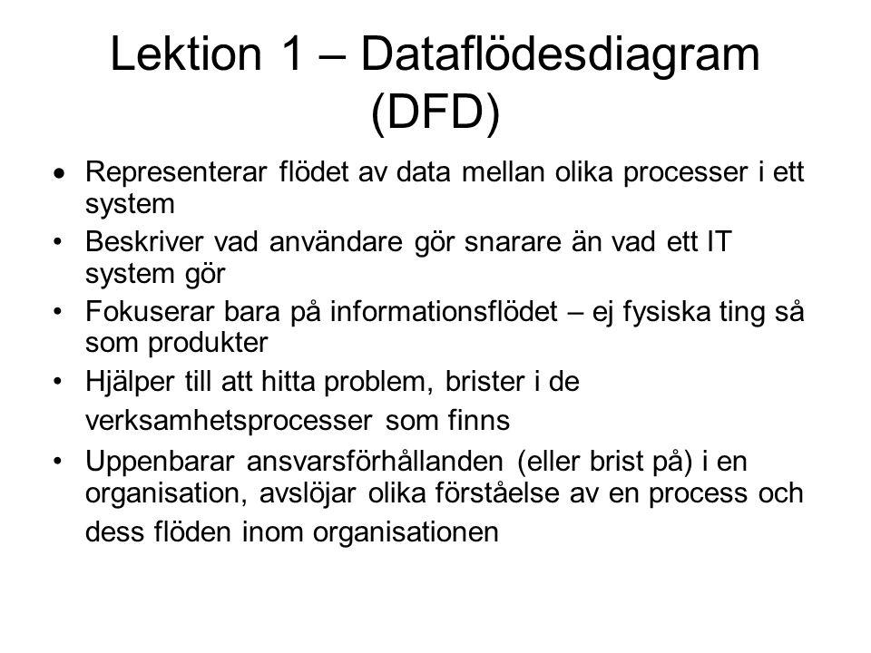 Lektion 1 – Dataflödesdiagram (DFD)  Representerar flödet av data mellan olika processer i ett system Beskriver vad användare gör snarare än vad ett IT system gör Fokuserar bara på informationsflödet – ej fysiska ting så som produkter Hjälper till att hitta problem, brister i de verksamhetsprocesser som finns Uppenbarar ansvarsförhållanden (eller brist på) i en organisation, avslöjar olika förståelse av en process och dess flöden inom organisationen
