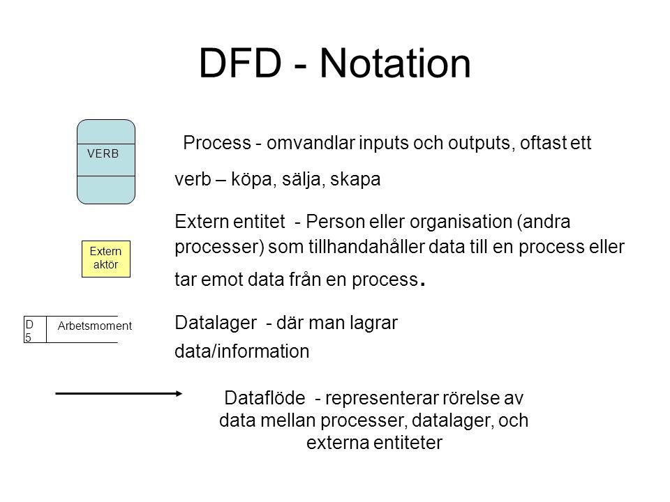 DFD - Notation Process - omvandlar inputs och outputs, oftast ett verb – köpa, sälja, skapa Extern entitet - Person eller organisation (andra processer) som tillhandahåller data till en process eller tar emot data från en process.