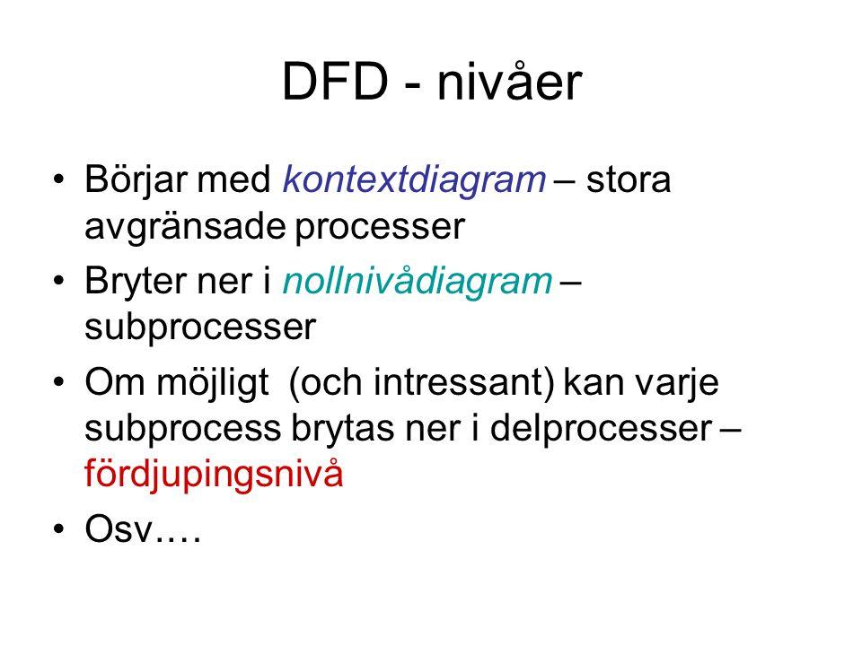 DFD - nivåer Börjar med kontextdiagram – stora avgränsade processer Bryter ner i nollnivådiagram – subprocesser Om möjligt (och intressant) kan varje subprocess brytas ner i delprocesser – fördjupingsnivå Osv.…