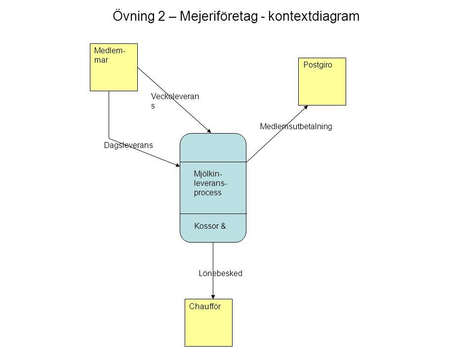 Medlem- mar Postgiro Chaufför Veckoleveran s Dagsleverans Lönebesked Medlemsutbetalning Mjölkin- leverans- process Kossor & Övning 2 – Mejeriföretag - kontextdiagram