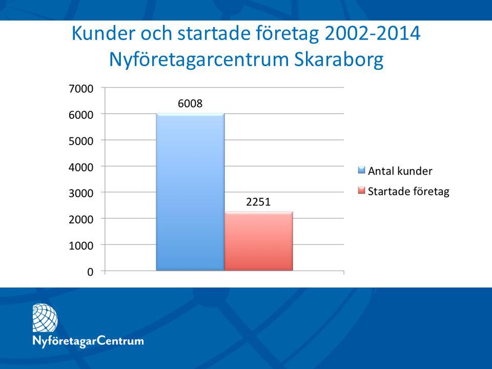 Kunder och startade företag 2002-2014 Nyföretagarcentrum Skaraborg