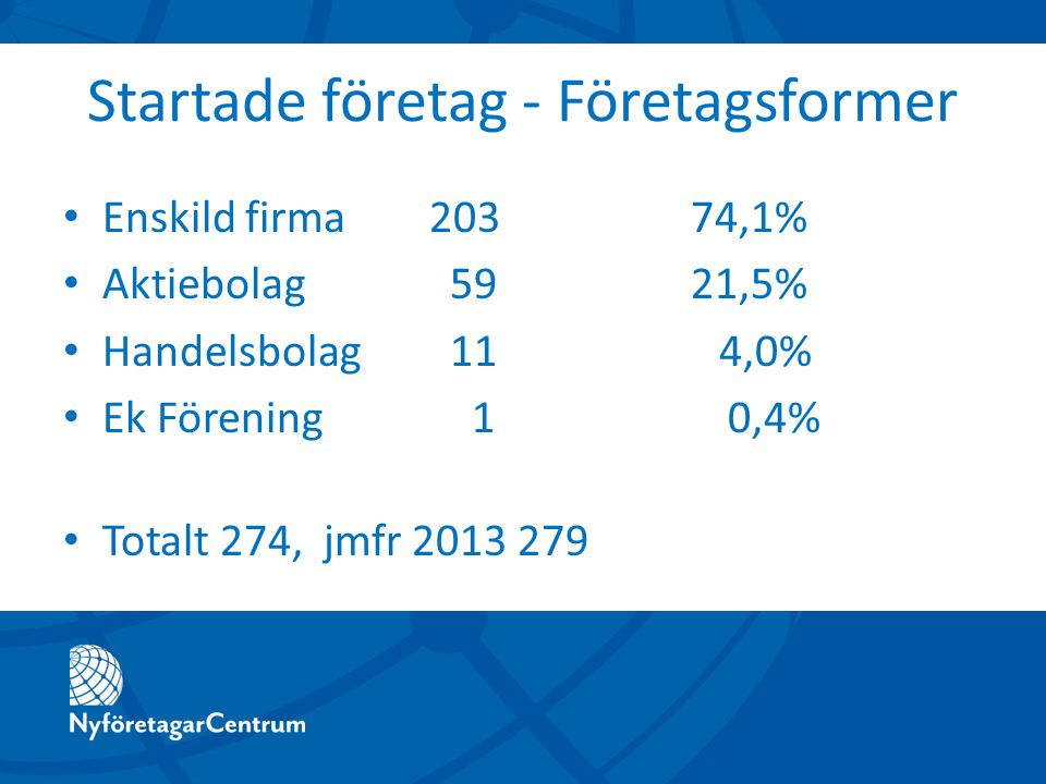 Startade företag - Företagsformer Enskild firma 20374,1% Aktiebolag 5921,5% Handelsbolag 11 4,0% Ek Förening 1 0,4% Totalt 274, jmfr 2013 279