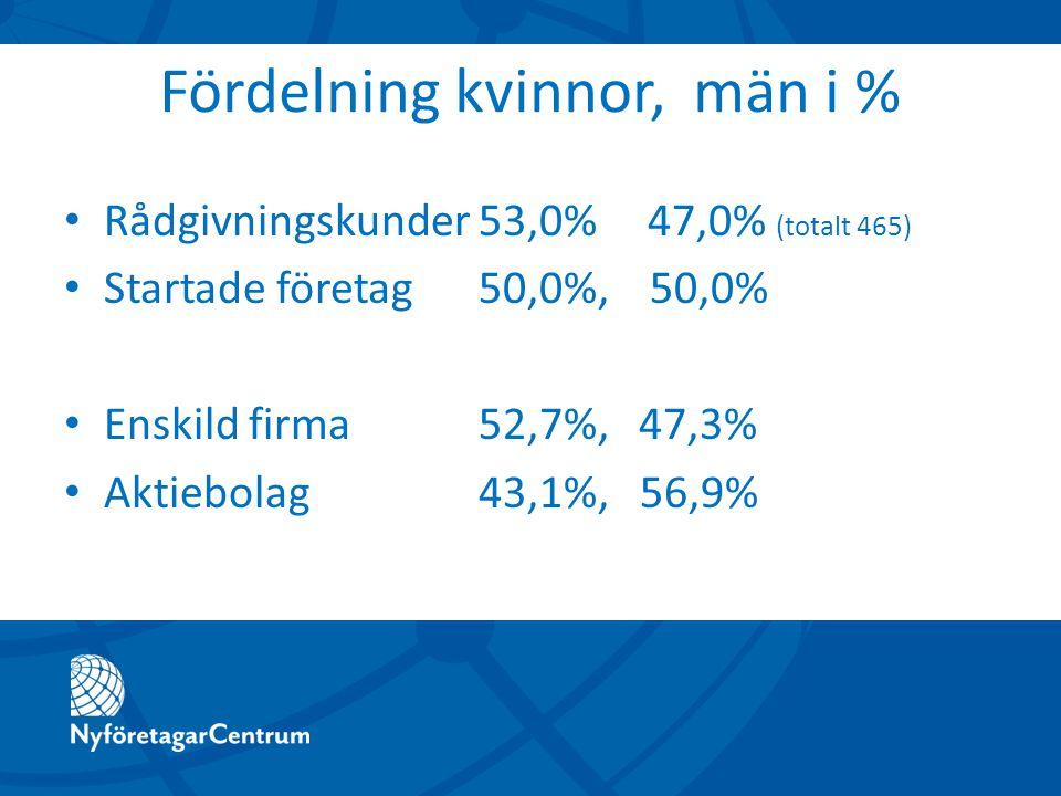 Fördelning kvinnor, män i % Rådgivningskunder 53,0%47,0% (totalt 465) Startade företag 50,0%, 50,0% Enskild firma 52,7%, 47,3% Aktiebolag 43,1%, 56,9%