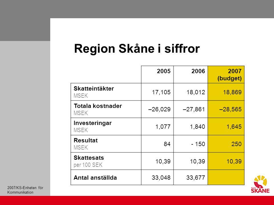 2007/KS-Enheten för Kommunikation Region Skåne i siffror 200520062007 (budget) Skatteintäkter MSEK 17,10518,01218,869 Totala kostnader MSEK –26,029–27,861–28,565 Investeringar MSEK 1,0771,8401,645 Resultat MSEK 84- 150250 Skattesats per 100 SEK 10,39 Antal anställda33,04833,677