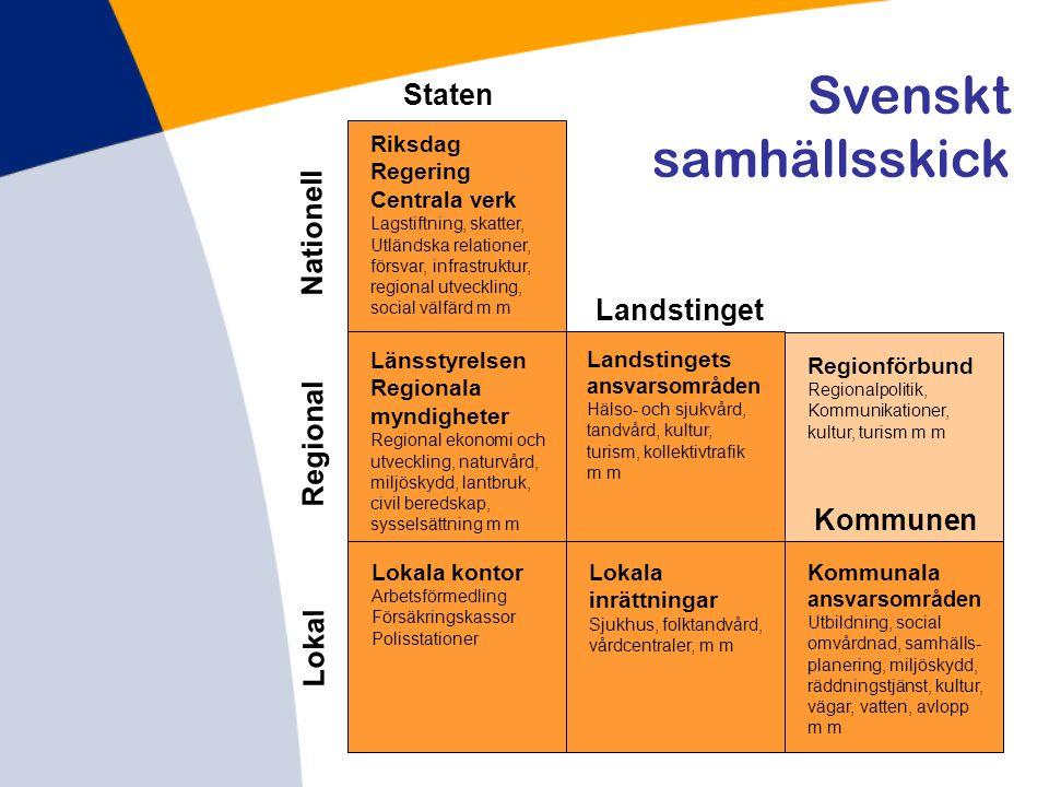 Landstinget Kommunen Staten Lokal Regional Nationell Riksdag Regering Centrala verk Lagstiftning, skatter, Utländska relationer, försvar, infrastruktu