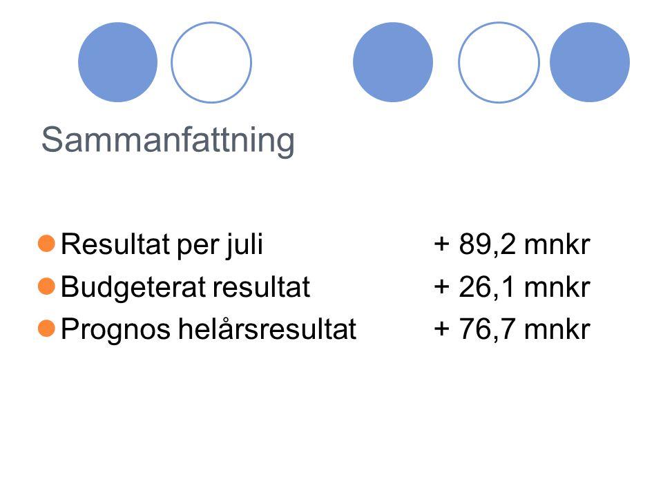 Förvaltningarnas prognoser efter juli Blekingesjukhuset ± 0 mnkr Offentlig primärvård± 0 mnkr Psykiatri- och Habilitering- 2 mnkr Folktandvården+ 1,1 mnkr Folkhögskolan ± 0 mnkr Landstingsservice+ 0,2 mnkr LD-staben- 2,0 mnkr Samverkansnämnden+ 1,2 mnkr Finansförvaltningen+25,4 mnkr Landstingsgemensamt+26,5 mnkr