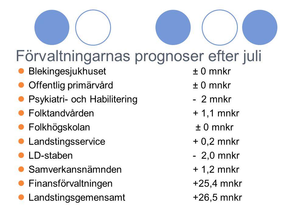 Landstingets prognos efter augusti Resultat per augusti+ 122,9 mnkr Budgeterat resultat+ 26,1 mnkr Prognos helårsresultat+ 53,8 mnkr