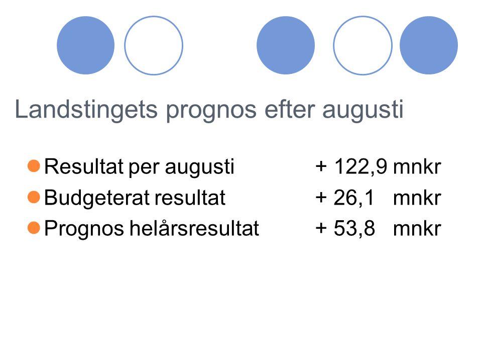 Förvaltningarnas prognoser efter augusti Blekingesjukhuset -19,0 mnkr Offentlig primärvård+ 1,8 mnkr Psykiatri- och Habilitering- 3,0 mnkr Folktandvården+ 2,2 mnkr Folkhögskolan+ 0,5 mnkr Landstingsservice+ 0,6 mnkr LD-staben ± 0 mnkr Samverkansnämnden+ 1,0 mnkr Finansförvaltningen+36,1 mnkr Landstingsgemensamt+33,6 mnkr
