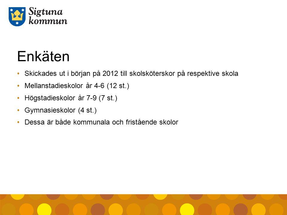 Enkäten Skickades ut i början på 2012 till skolsköterskor på respektive skola Mellanstadieskolor år 4-6 (12 st.) Högstadieskolor år 7-9 (7 st.) Gymnas
