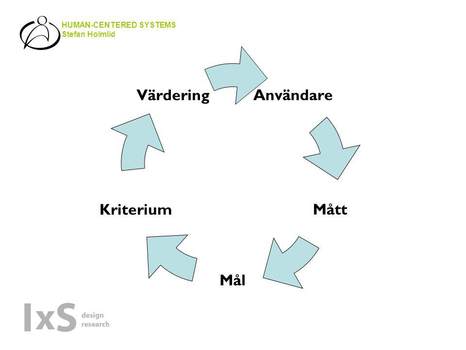 HUMAN-CENTERED SYSTEMS Stefan Holmlid Användare Mått Mål Kriterium Värdering
