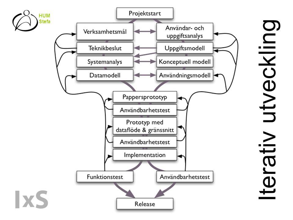 HUMAN-CENTERED SYSTEMS Stefan Holmlid Iterativ utveckling